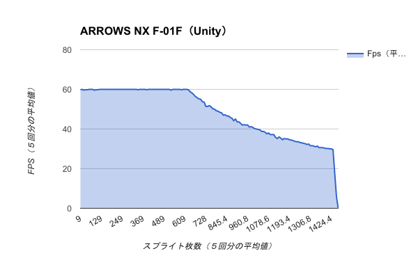 Benchmark-ARROWS NX F-01F(Unity)