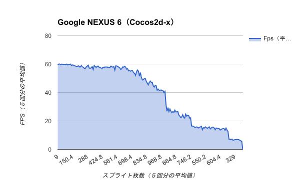 Benchmark-Google NEXUS 6(Cocos2d-x)