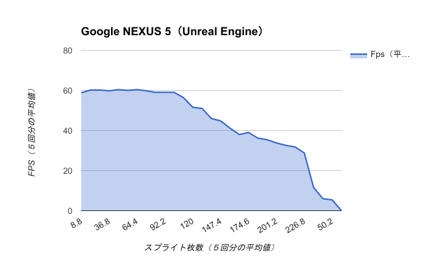 Benchmark-Google NEXUS 5(Unreal Engine)