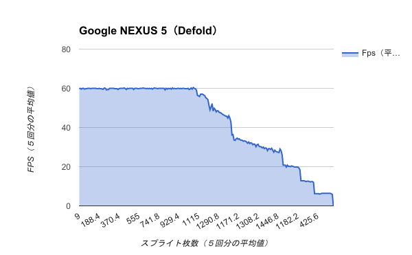 Benchmark-Google NEXUS 5(Defold)