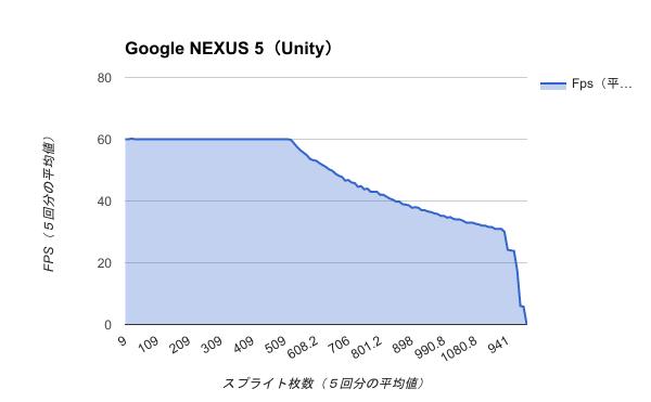 Benchmark-Google NEXUS 5(Unity).Fix