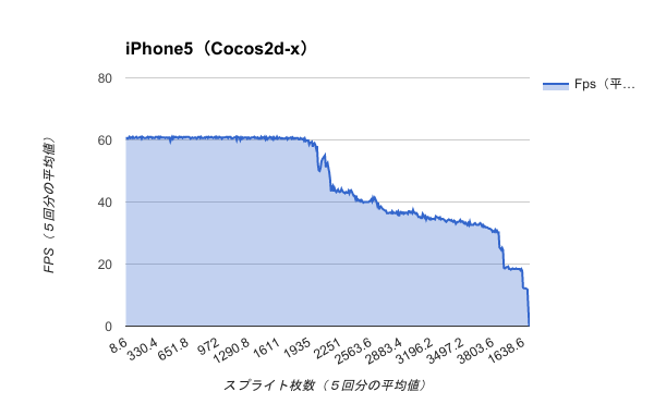 Benchmark-iPhone5(Cocos2d-x)
