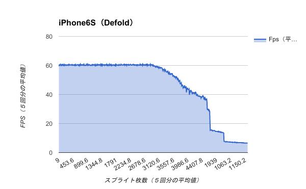 Benchmark-iPhone6S(Defold)