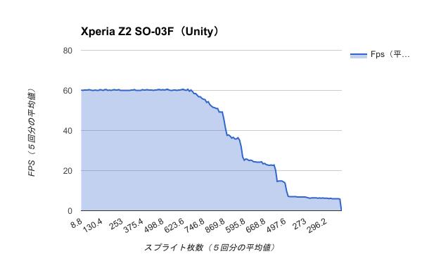 Benchmark-Xperia Z2 SO-03F(Unity)