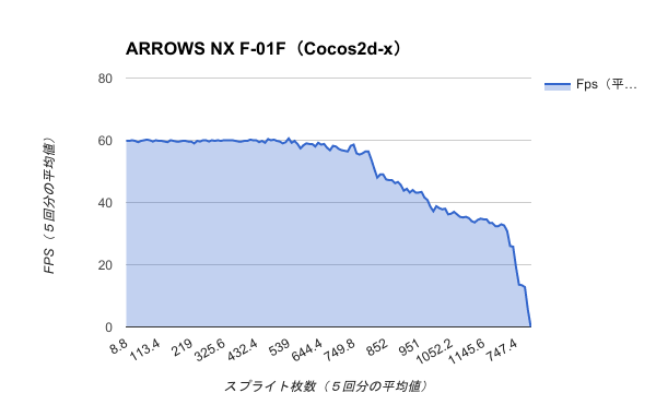 Benchmark-ARROWS NX F-01F(Cocos2d-x)