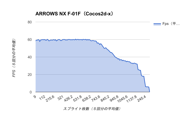 Benchmark-ARROWS NX F-01F(Cocos2d-x)