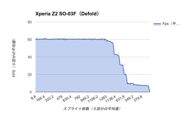 Benchmark-Xperia Z2 SO-03F(Defold)