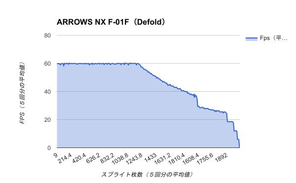 Benchmark-ARROWSNXF-01F(Defold)