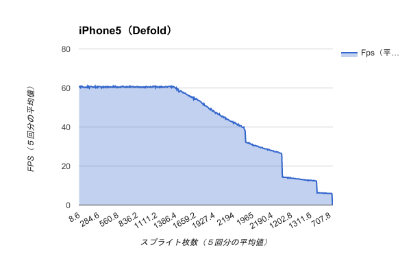 Benchmark-iPhone5(Defold)