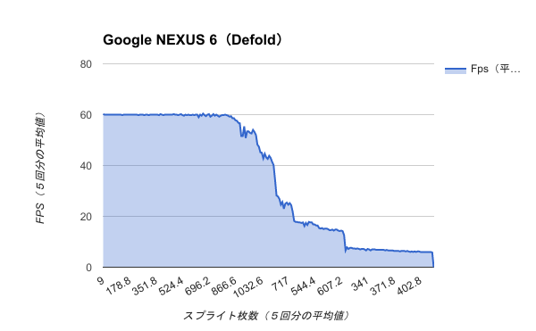 Benchmark-Google NEXUS 6(Defold)