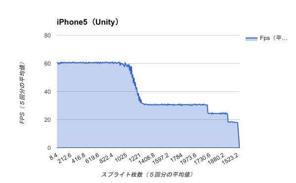 Benchmark-iPhone5(Unity)