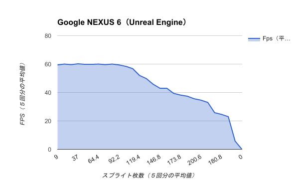Benchmark-Google NEXUS 6(Unreal Engine)
