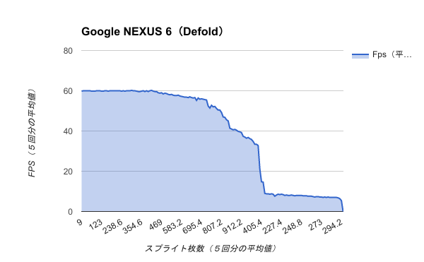 Benchmark-GoogleNEXUS6(Defold)