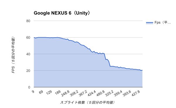 Benchmark-Google NEXUS 6(Unity)