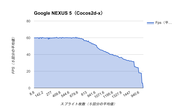 Benchmark-Google NEXUS 5(Cocos2d-x)