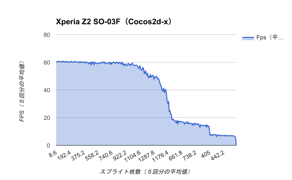 Benchmark-Xperia Z2 SO-03F(Cocos2d-x)