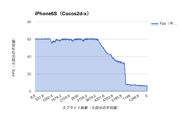 Benchmark-iPhone6S(Cocos2d-x)