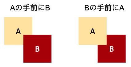 図1: UIの描画順イメージ